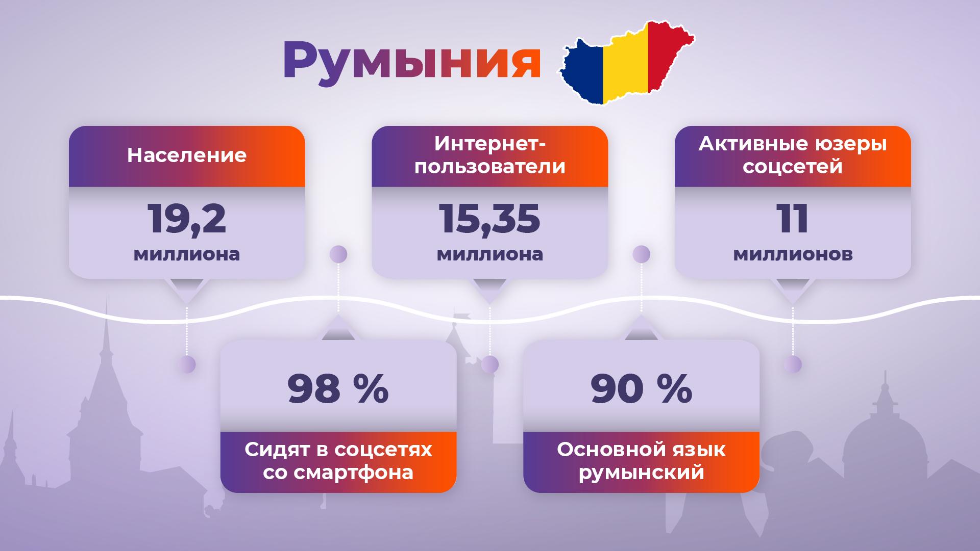 Румыния: особенности ГЕО и ЦА, топовые офферы и конвертящие крео
